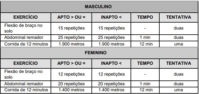 TAF do edital prefeitura de Linhares