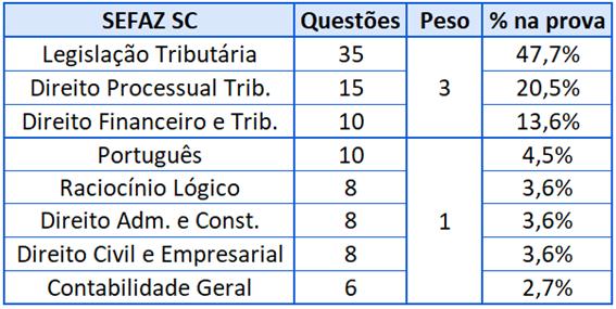 Estrutura da prova da SEFAZ SC