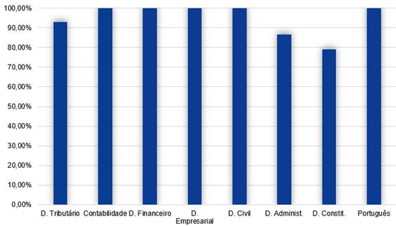 Gráfico da similaridade entre os concursos
